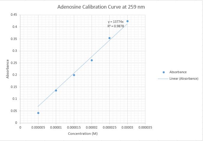 File:CHEM571 cmj 09.04.13 Calibration Adenosine 2.png