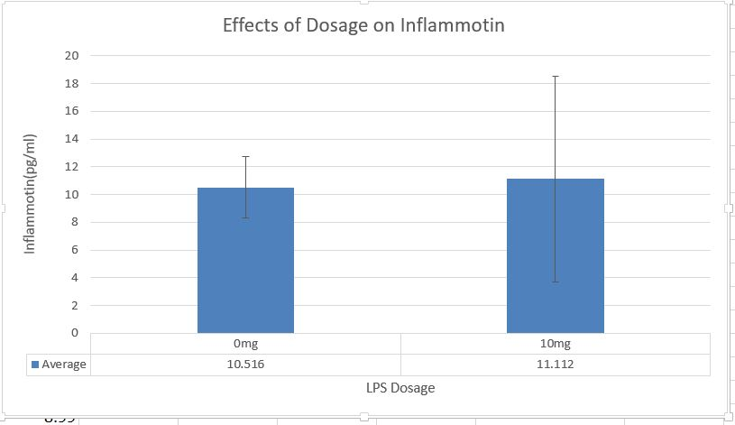 Effects on Dosage on Inflammotin.JPG