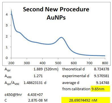 2013 0719 new AuNP procedure 2.PNG