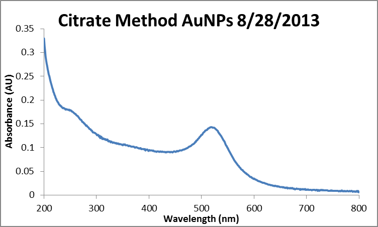 2013 0828 citrate AuNPs.png