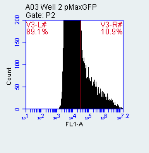 2015-10-27 well 2 pMaxGFP.png