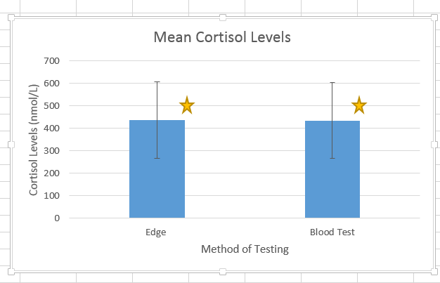 Image:Cortisol levels.PNG