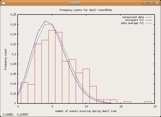 File:Poisson-data-dwell800ms.png