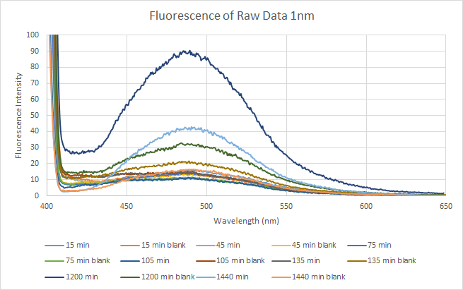 2015 11 11 Fluorescence of Raw Data.png