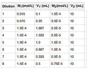 Adenosine Dilutions.png