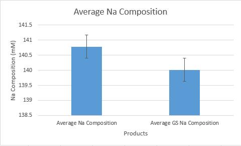 File:BME100Average Na Compostion.PNG