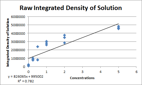 File:BME103 Group 2 Lab2Data2Picture.png