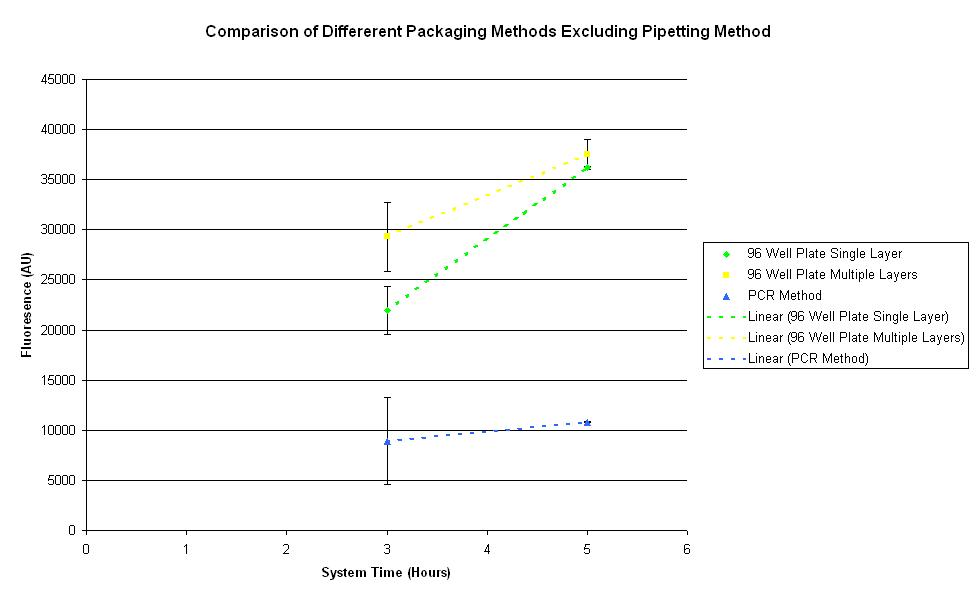 ComparisonOfDifferentPackagingMethodsExcludingPipette.JPG