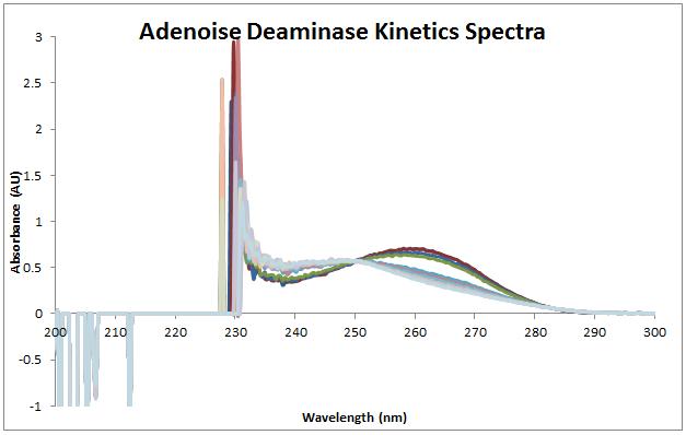 File:2013 1008 ADA kinetics.PNG