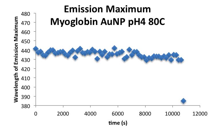 20160928 mrh MbAuNP EmissionMax.png