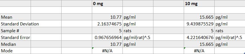 Descriptive statistics for rats
