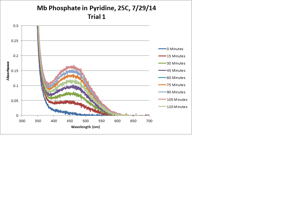 Image:Mb_Phosphate_OPD_H2O2_Pyridine_25C_Trial1_Chart.png