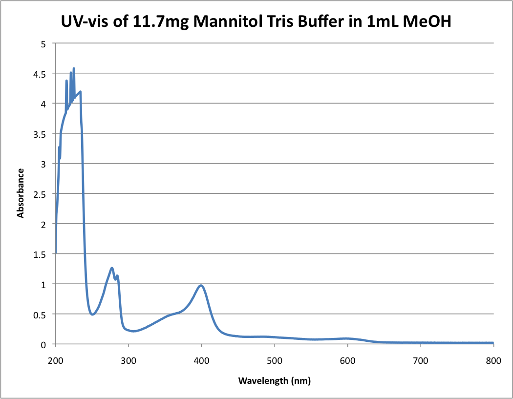 UV-vis of 11.7mg Mannitol Tris Buffer in 1mL MeOH .png