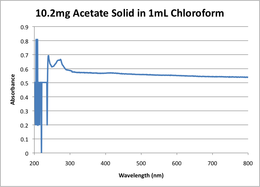 Image:10.2mg_Acetate_in_Chloroform.png