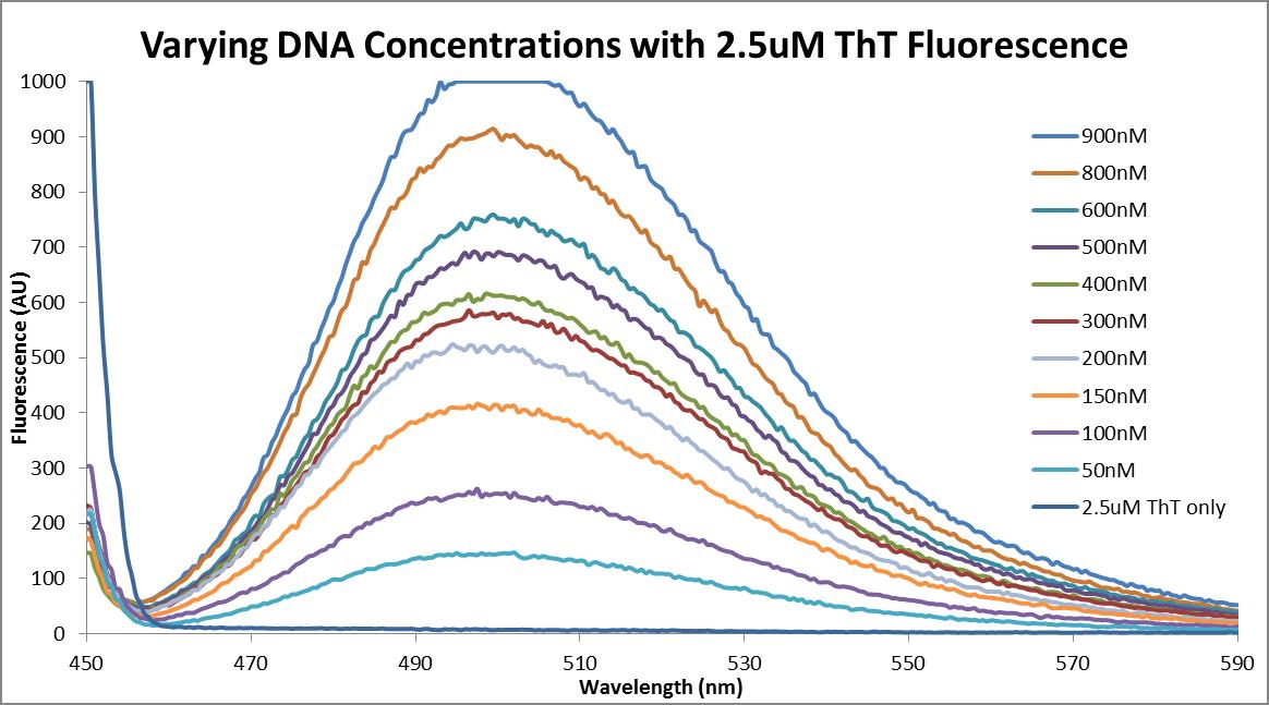 Fluor data 2013 0624 varying DNA-ThT.png
