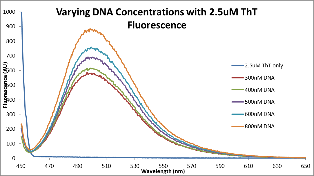 Image:Fluor_data_varying_DNA,_2.5_ThT.png