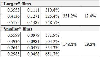 JML SwellingData 0 5GAfilmbreakdown.png
