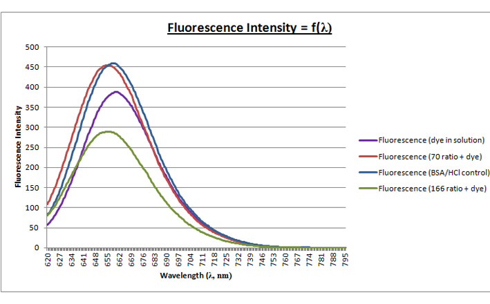 22fev - Fluorescence curve.jpg