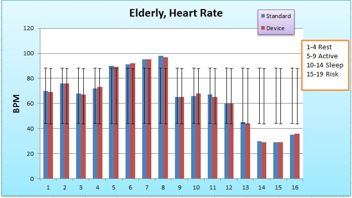 BME100 L3B design Elderly HeartRate Graph.jpg