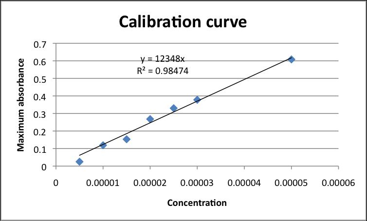 Calibration curve adenosine.png