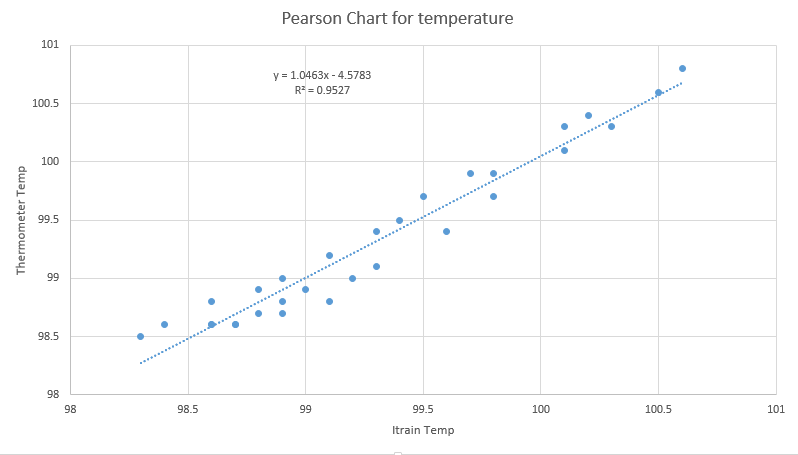 Pchart for temp.png
