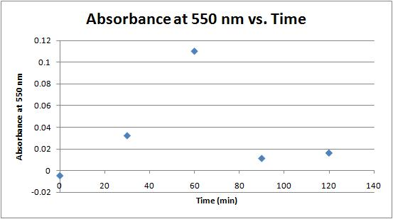 Image:Water absorbance vs time 9-7-11.jpg