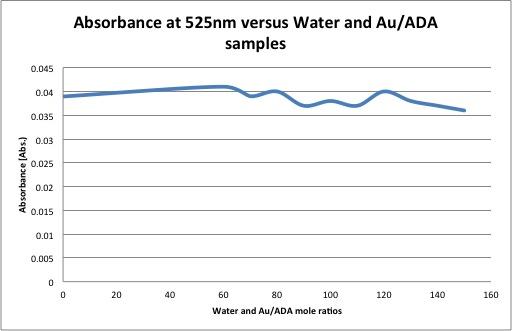 Water and Au ADA.jpg