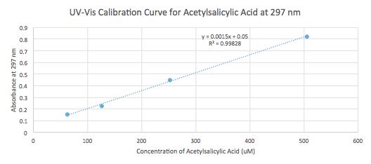 20160217 acetylsalicylic acid uvvis calibration.png