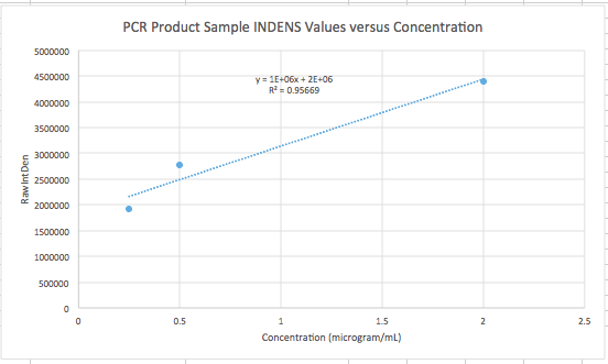 File:BME100 S14 G10Th PCR DataGraph.png