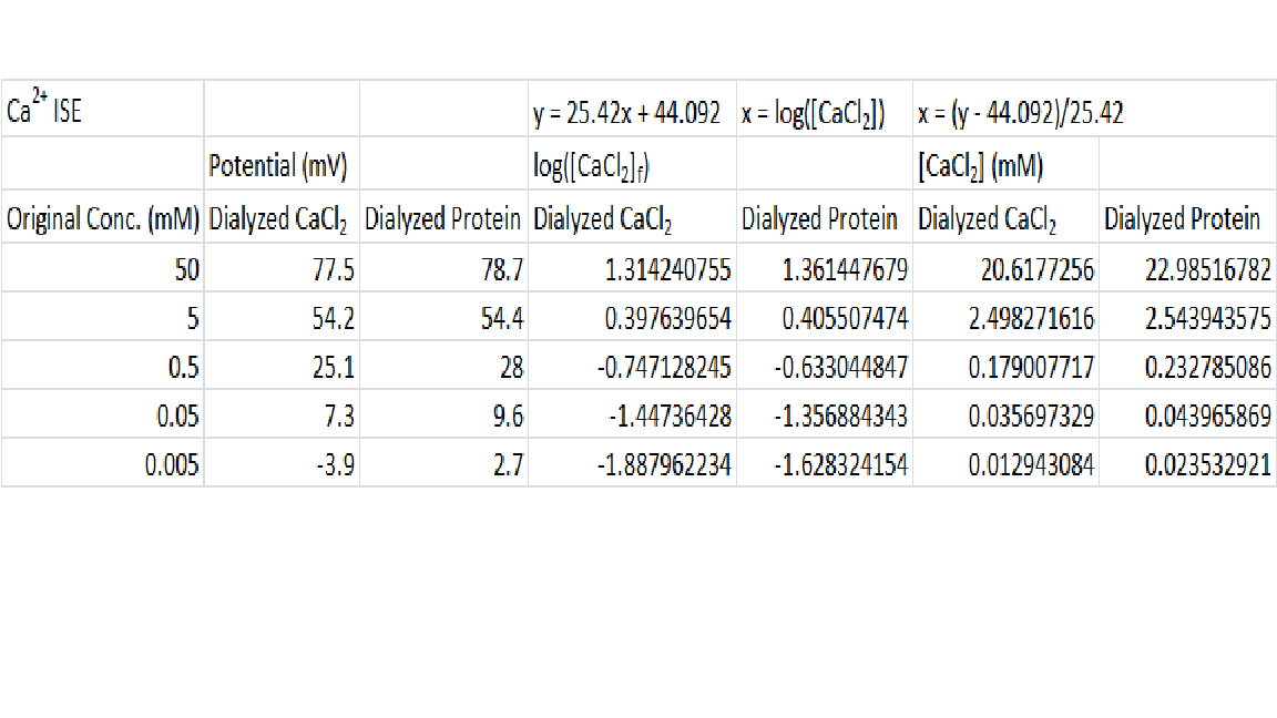 Ca2+ ISE Data for First Dialysis.png