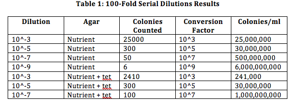 Dilution Table 1.png