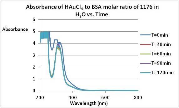 File:Experimental Biological Chemistry- August 2011..jpg