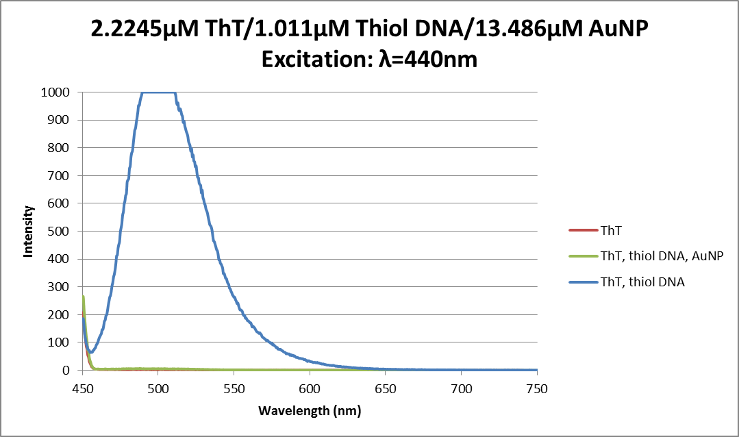 Fluor data thiol DNA, AuNP, ThT 06032013.png