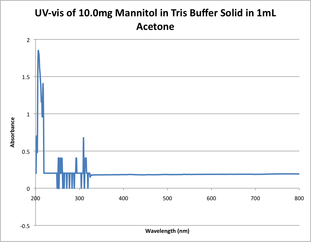Image:UV-vis_of_10.0mg_Mannitol_in_Tris_Buffer_Solid_in_1mL_Acetone.png