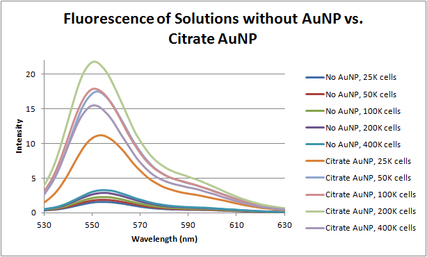 File:12-06-18 fluorescence without AuNP vs citrate AuNP.png