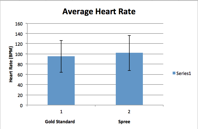 File:Average Heart Rate Graph.jpg