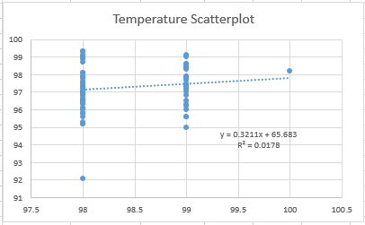 Temp Scatter Graph