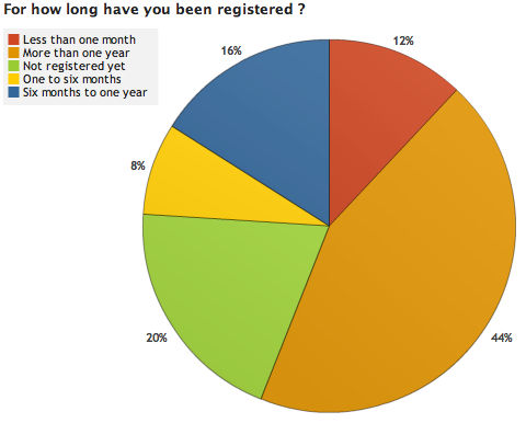Image:OWW Survey Results 1 1.png