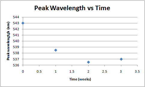 Image:Peak wavelength vs time week 4.png