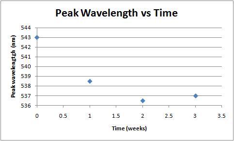 Peak wavelength vs time week 4.png
