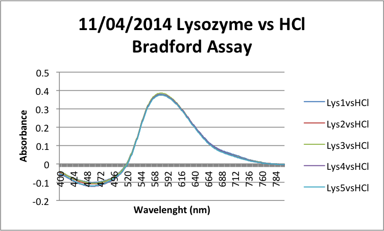 Image:11-04-2014 Lysozyme vs HCl Bradford Assay.png