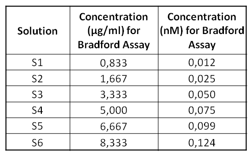 14sept - Tableau SSolutionN2.png