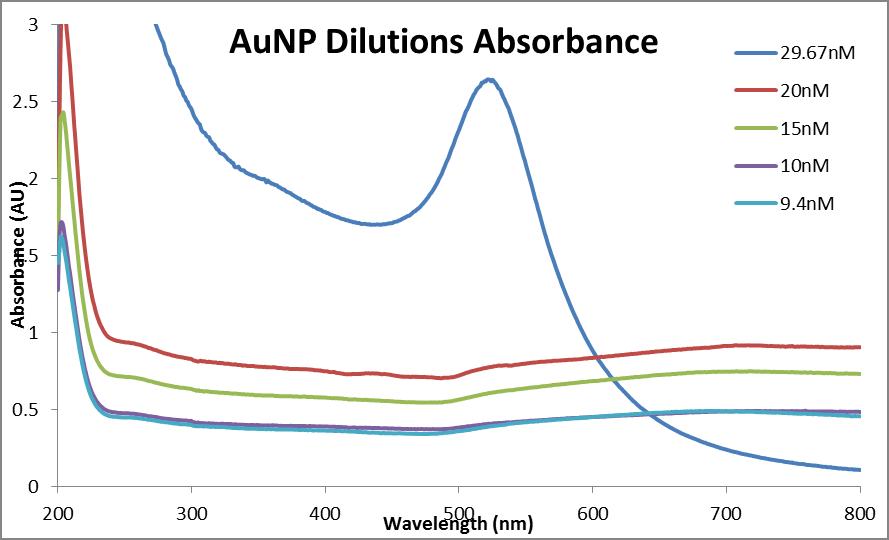 Abs data AuNP dilutions 0613.png