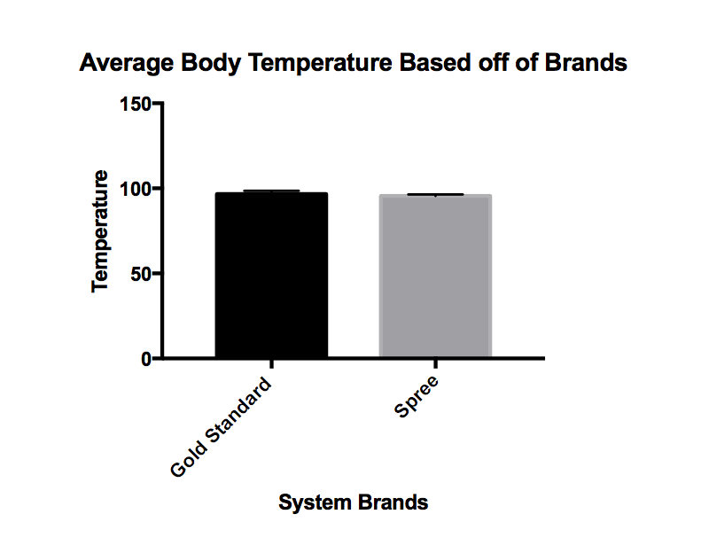 Average Temperature Paired T Test.png