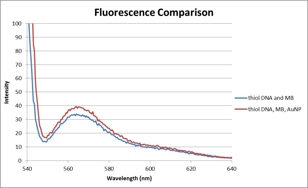 Fluorescence 05312013.png