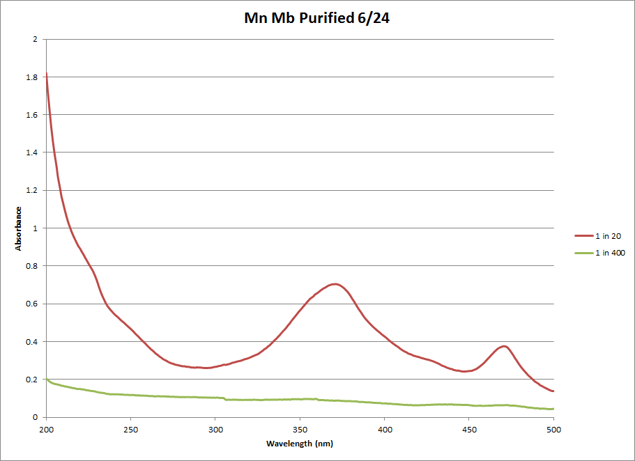 Mn Mb Pure Chart 2.png