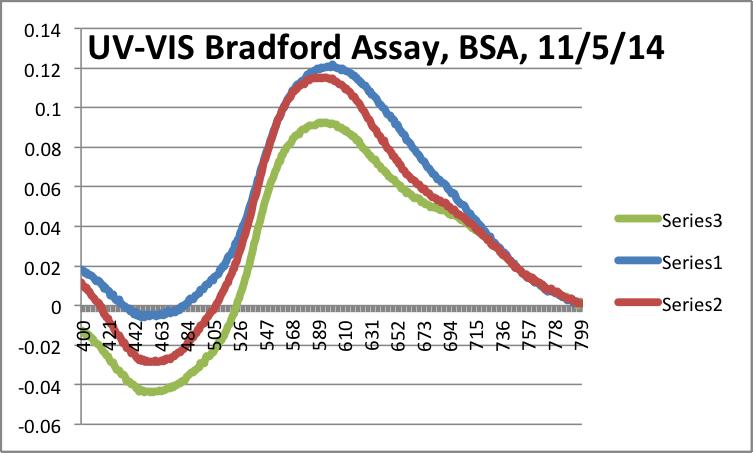 File:11-5-14 brdford data.png