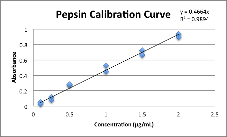 File:Calibration Curve for Pepsin DML 2013 09 10.png
