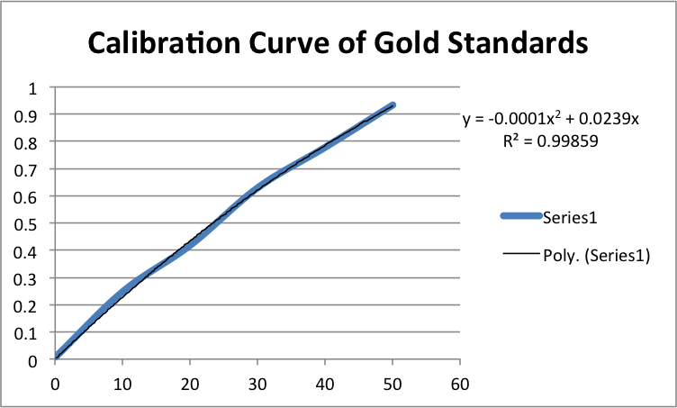 Calibration Curve of Gold Standards zem11192013 .png