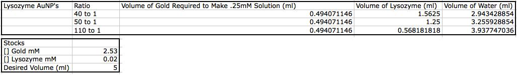 Imagen 1, Volumenes y ratios para crear NP's.png
